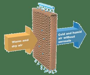 Evaporative Air Cooler Prices